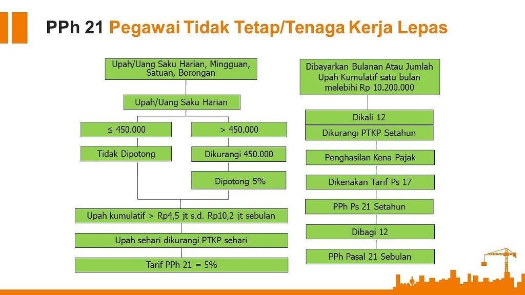 PPh Pasal 21 pegawai tidak tetap/tenaga kerja lepas