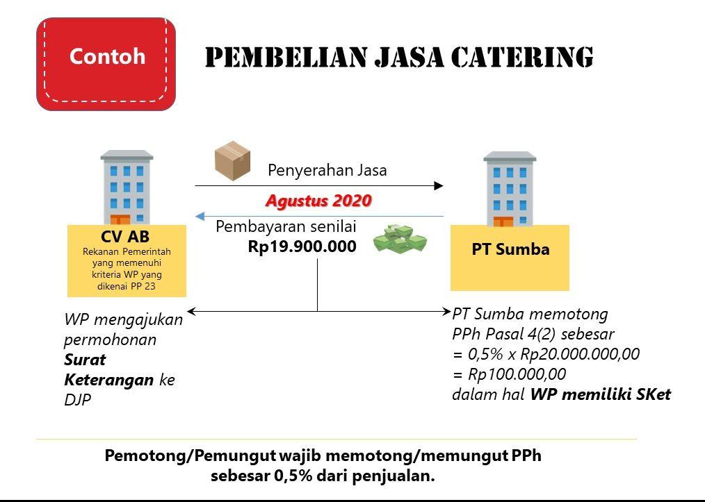 jasa catering dipotong pph 23