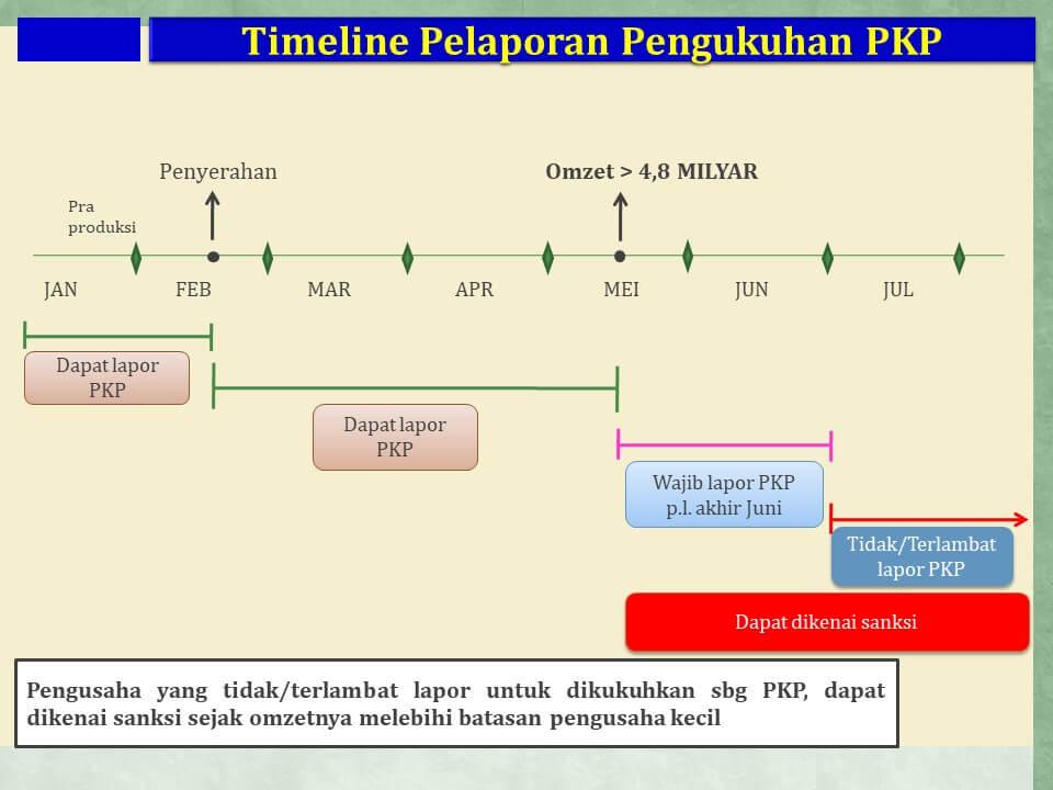 Pengukuhan PKP paling lambat